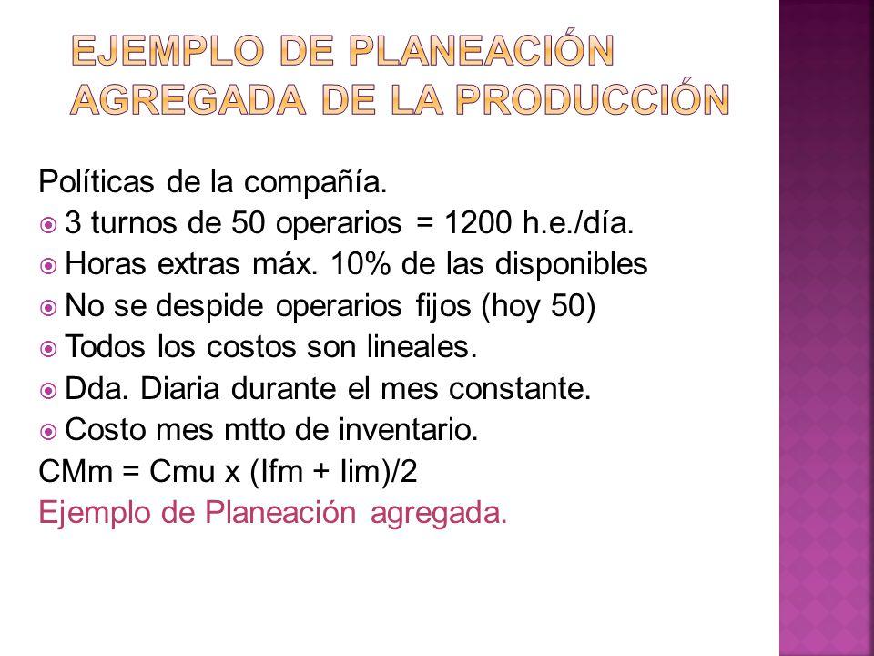 Ejemplo de Planeación agregada de la producción