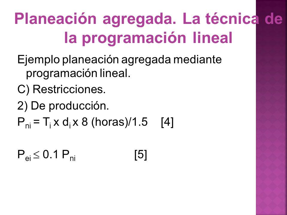 Planeación agregada. La técnica de la programación lineal