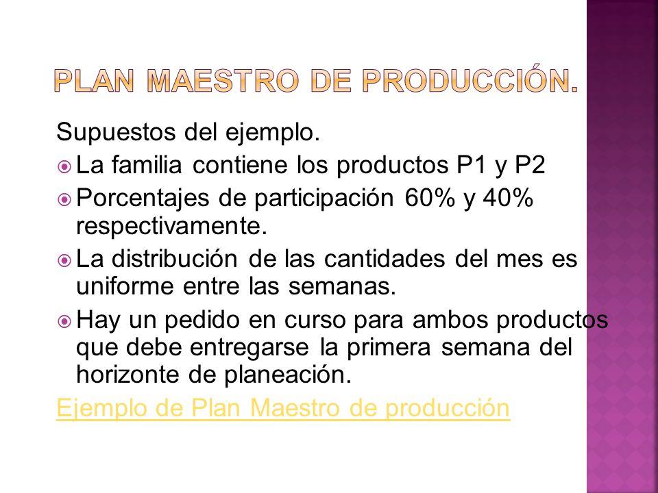Plan maestro de producción.