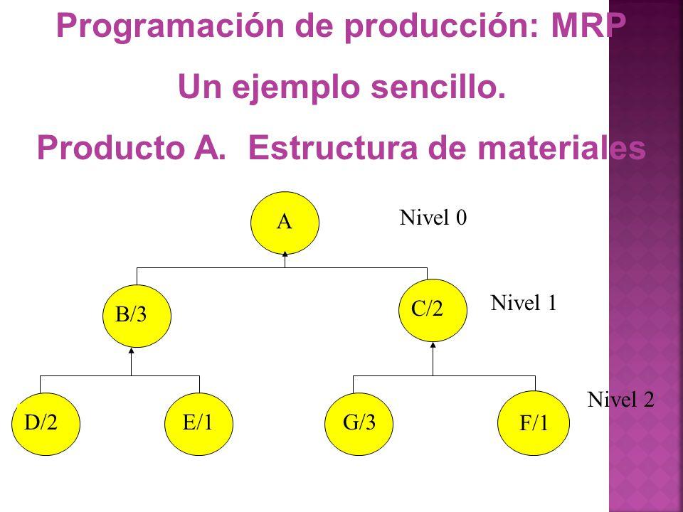 Programación de producción: MRP Producto A. Estructura de materiales