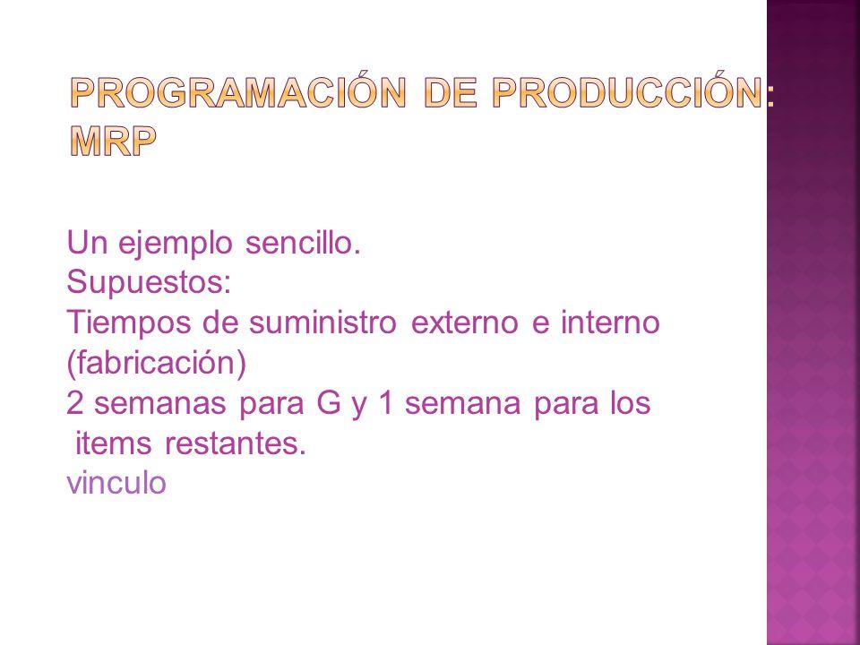 Programación de producción: MRP