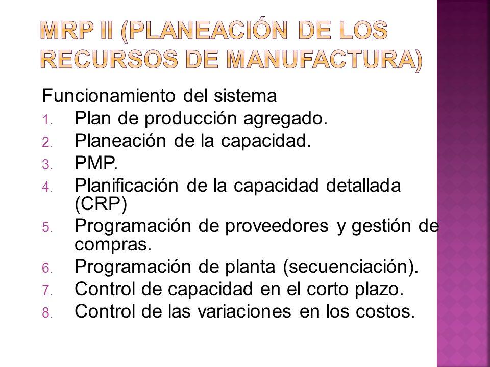 MRP II (planeación de los recursos de manufactura)