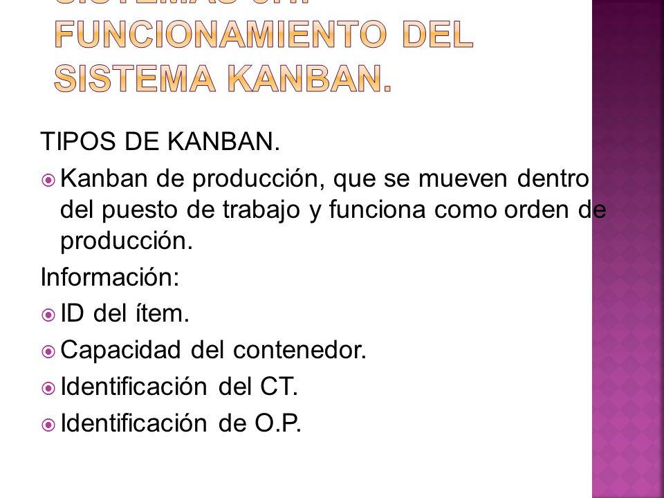 Sistemas JIT. Funcionamiento del sistema Kanban.