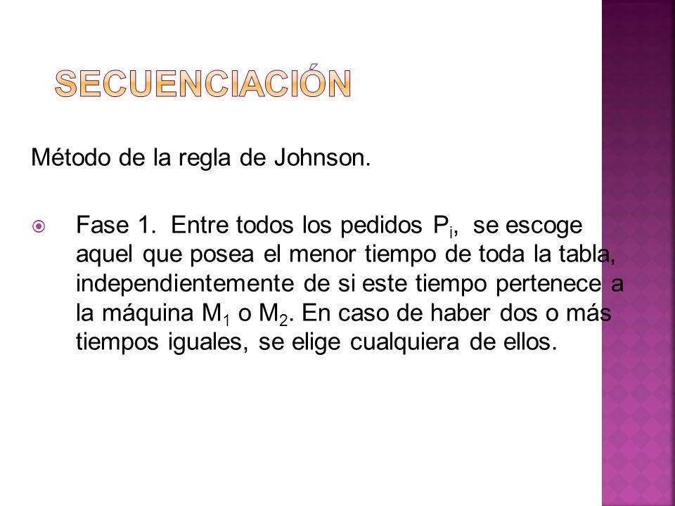 Secuenciación Método de la regla de Johnson.
