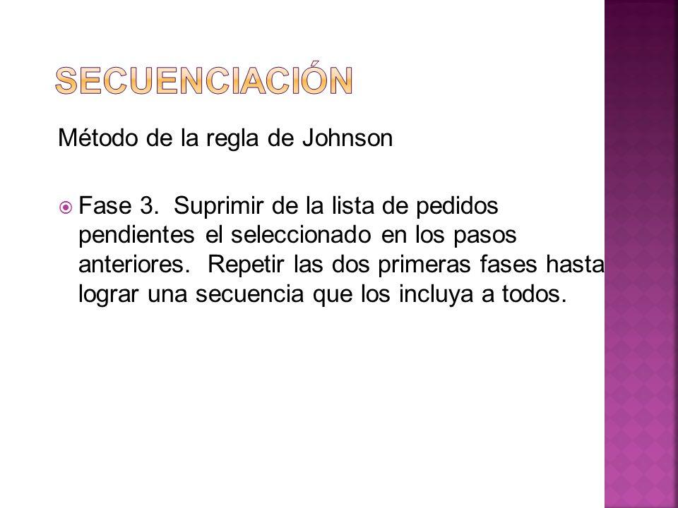Secuenciación Método de la regla de Johnson