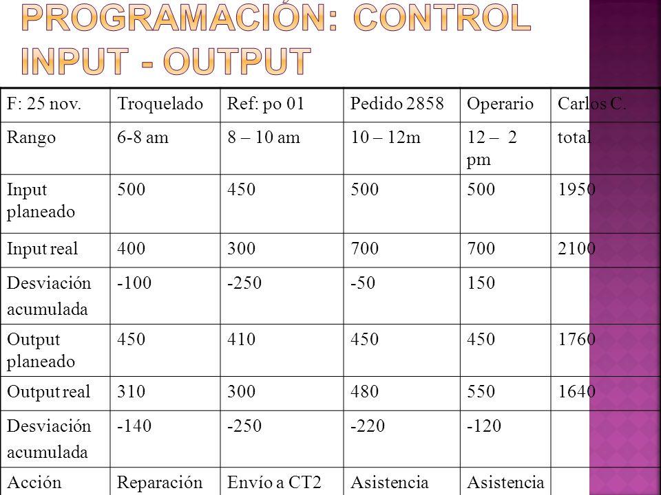 Control de la programación: Control Input - Output