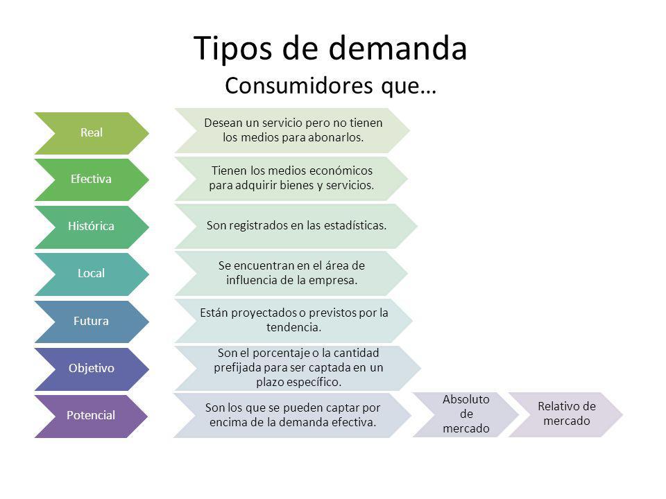 Tipos de demanda Consumidores que…