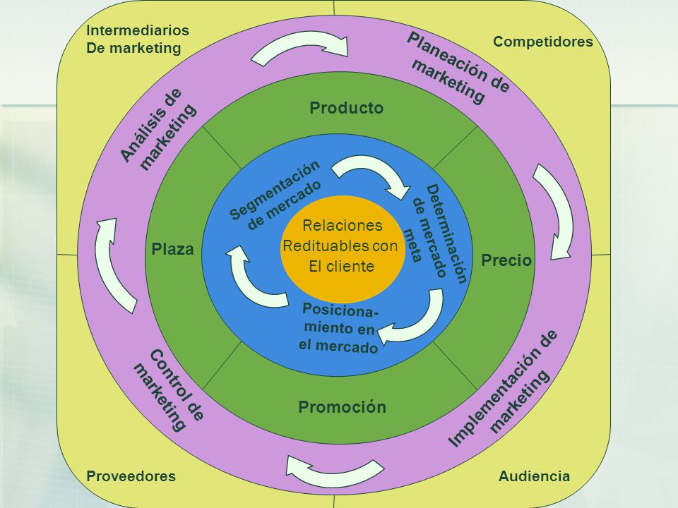 Planeación de marketing Análisis de Producto marketing Relaciones