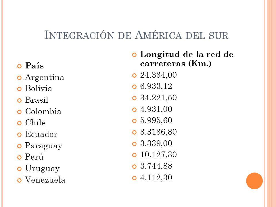 Integración de América del sur