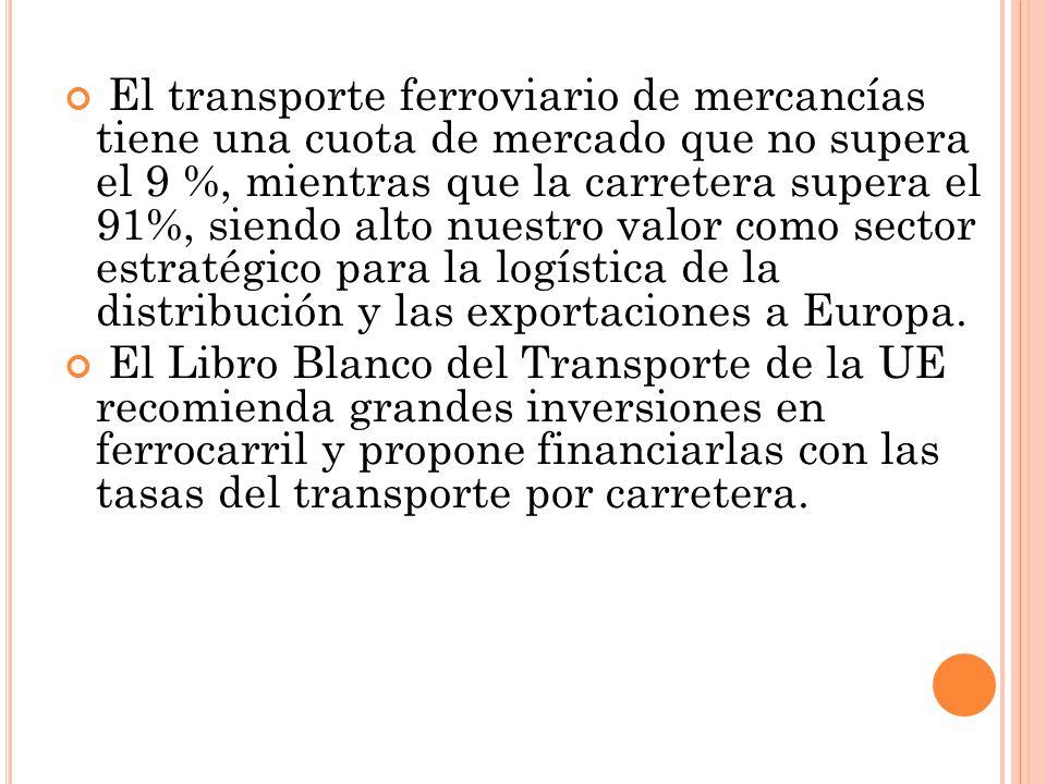 El transporte ferroviario de mercancías tiene una cuota de mercado que no supera el 9 %, mientras que la carretera supera el 91%, siendo alto nuestro valor como sector estratégico para la logística de la distribución y las exportaciones a Europa.