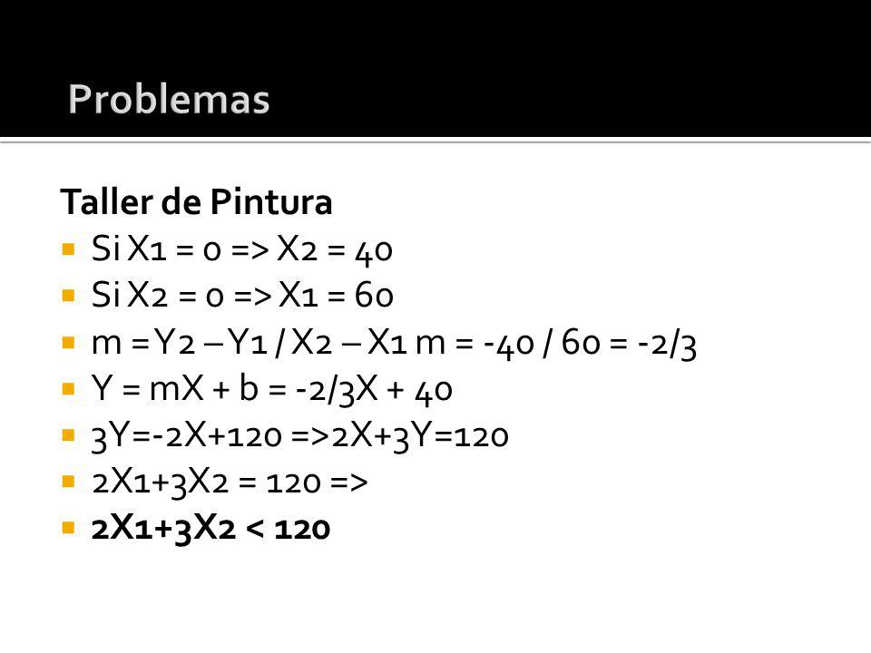 Problemas Taller de Pintura Si X1 = 0 => X2 = 40