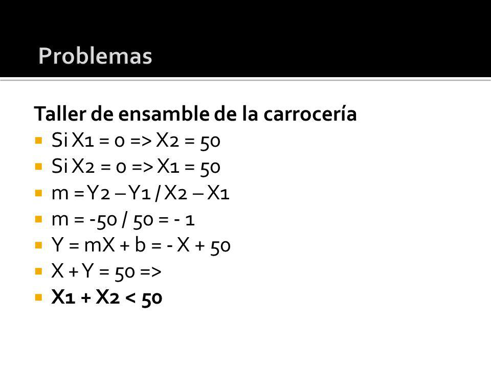 Problemas Taller de ensamble de la carrocería Si X1 = 0 => X2 = 50