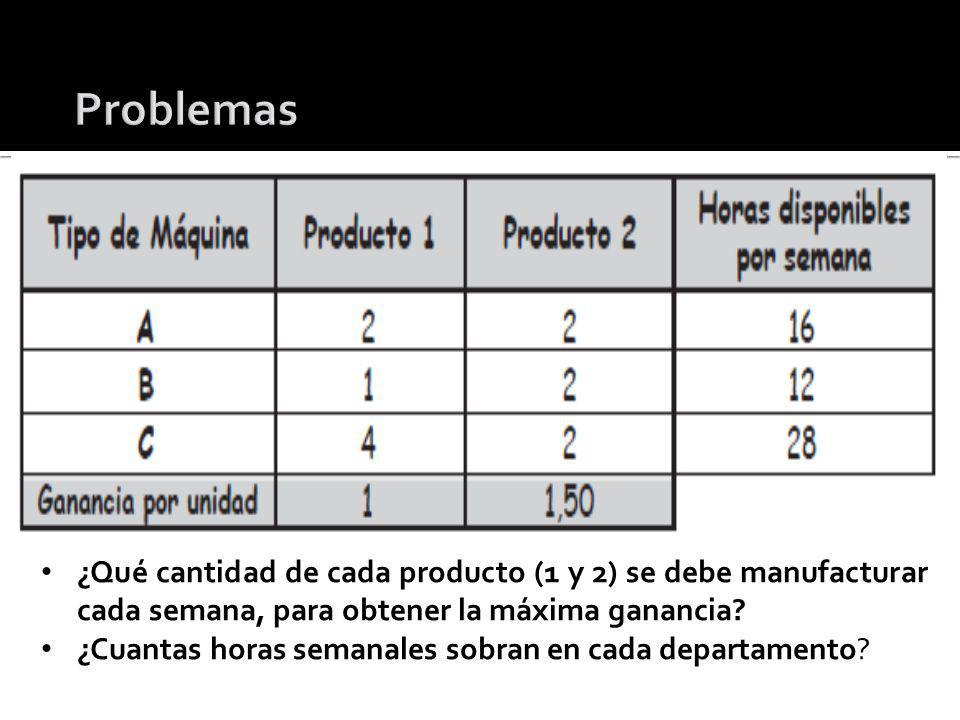 Problemas ¿Qué cantidad de cada producto (1 y 2) se debe manufacturar cada semana, para obtener la máxima ganancia