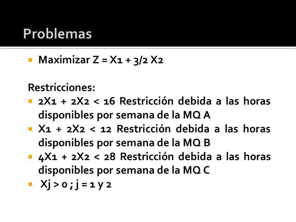 Problemas Maximizar Z = X1 + 3/2 X2 Restricciones: