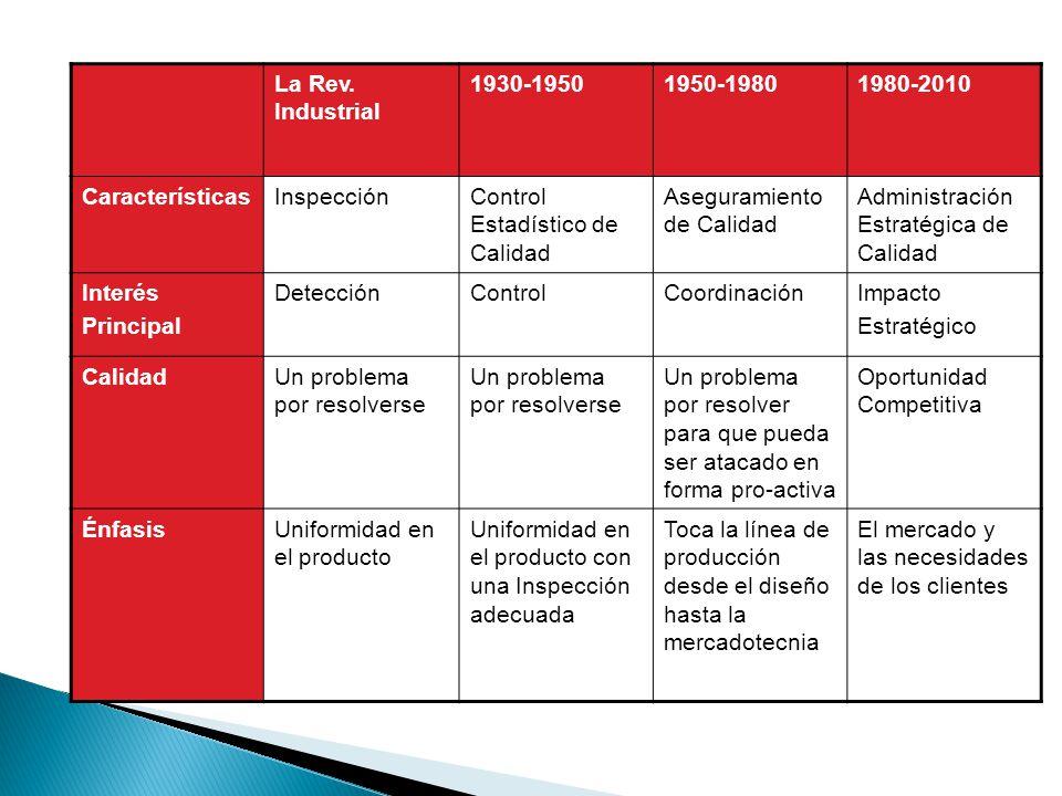 La Rev. Industrial 1930-1950. 1950-1980. 1980-2010. Características. Inspección. Control Estadístico de Calidad.