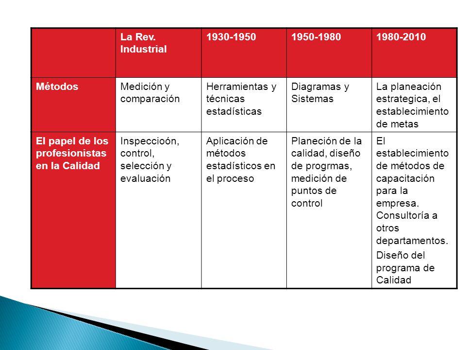La Rev. Industrial 1930-1950. 1950-1980. 1980-2010. Métodos. Medición y comparación. Herramientas y técnicas estadísticas.
