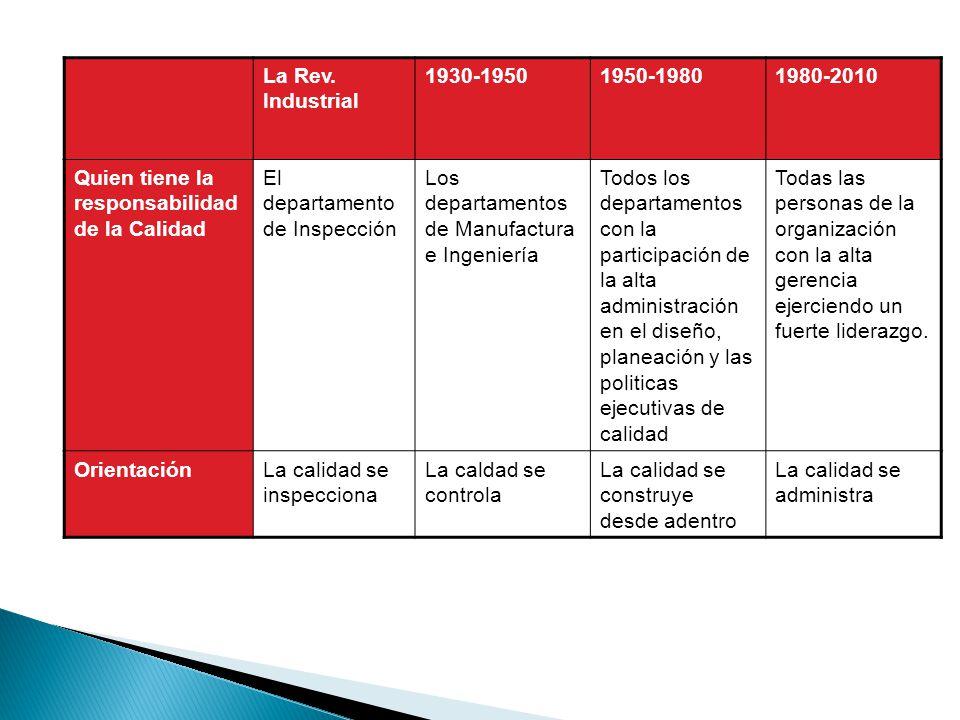 La Rev. Industrial 1930-1950. 1950-1980. 1980-2010. Quien tiene la responsabilidad de la Calidad.