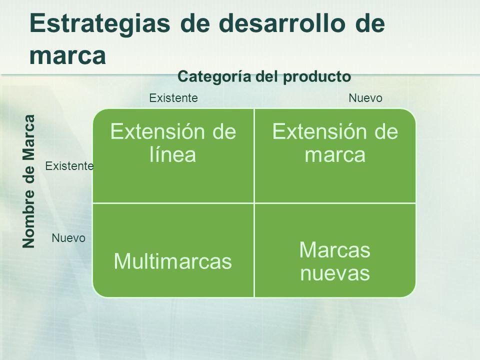 Estrategias de desarrollo de marca
