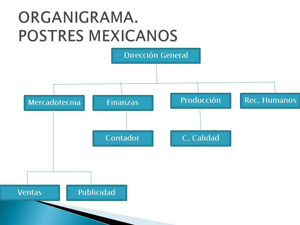 ORGANIGRAMA. POSTRES MEXICANOS