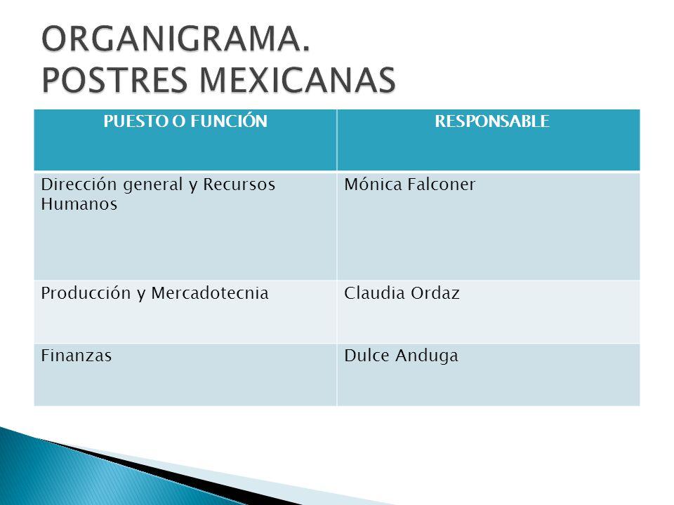 ORGANIGRAMA. POSTRES MEXICANAS
