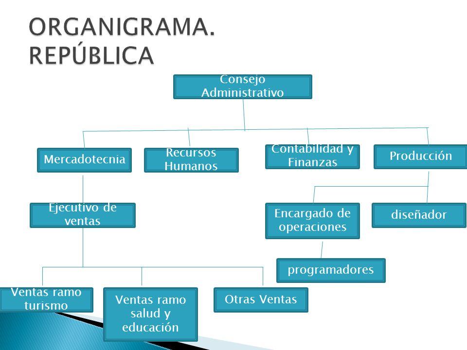 ORGANIGRAMA. REPÚBLICA