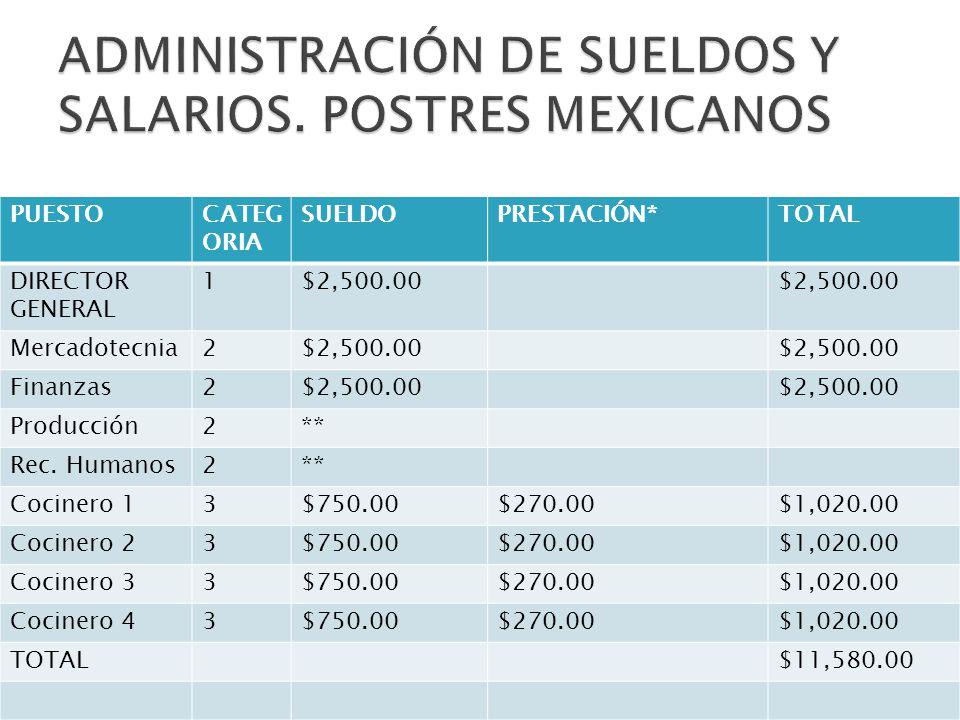 ADMINISTRACIÓN DE SUELDOS Y SALARIOS. POSTRES MEXICANOS