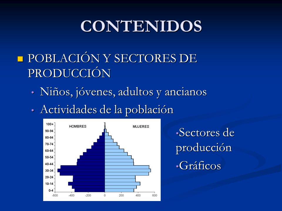 CONTENIDOS POBLACIÓN Y SECTORES DE PRODUCCIÓN