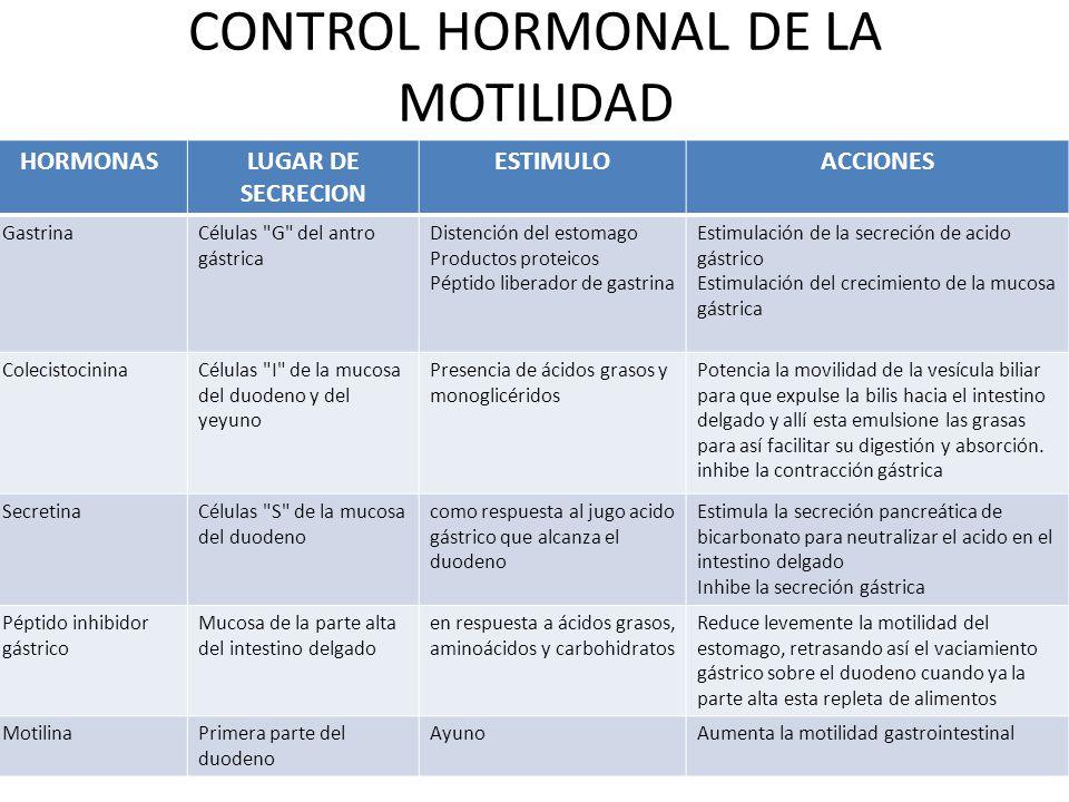 CONTROL HORMONAL DE LA MOTILIDAD