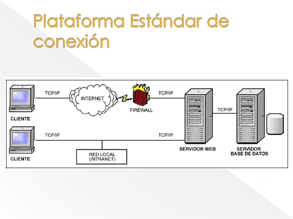 Plataforma Estándar de conexión