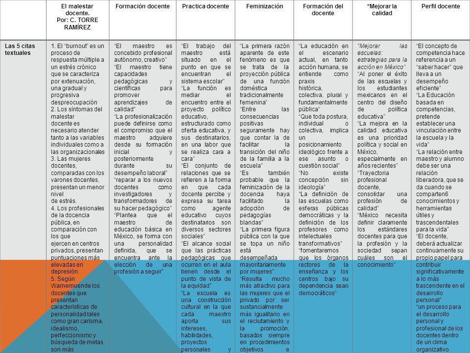 El malestar docente. Por: C. TORRE RAMÍREZ. Formación docente. Practica docente. Feminización. Formación del docente.