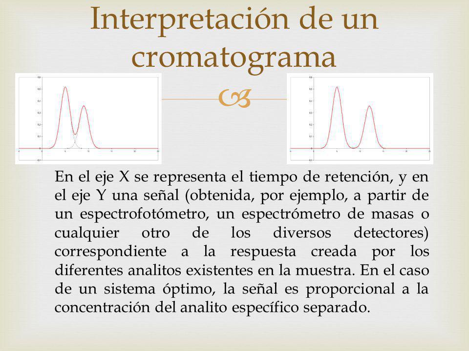 Interpretación de un cromatograma