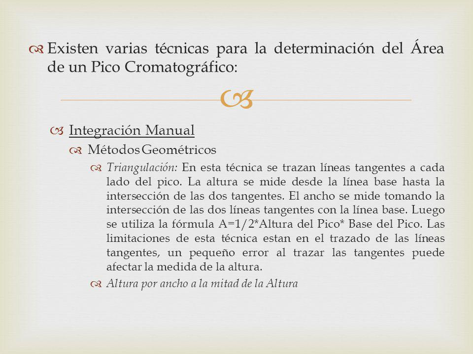 Existen varias técnicas para la determinación del Área de un Pico Cromatográfico: