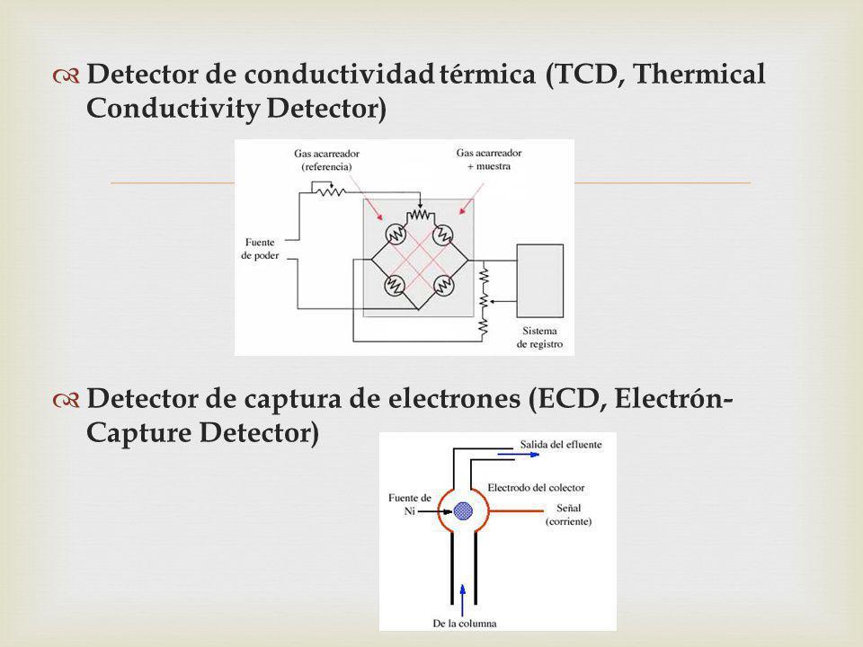 Detector de conductividad térmica (TCD, Thermical Conductivity Detector)