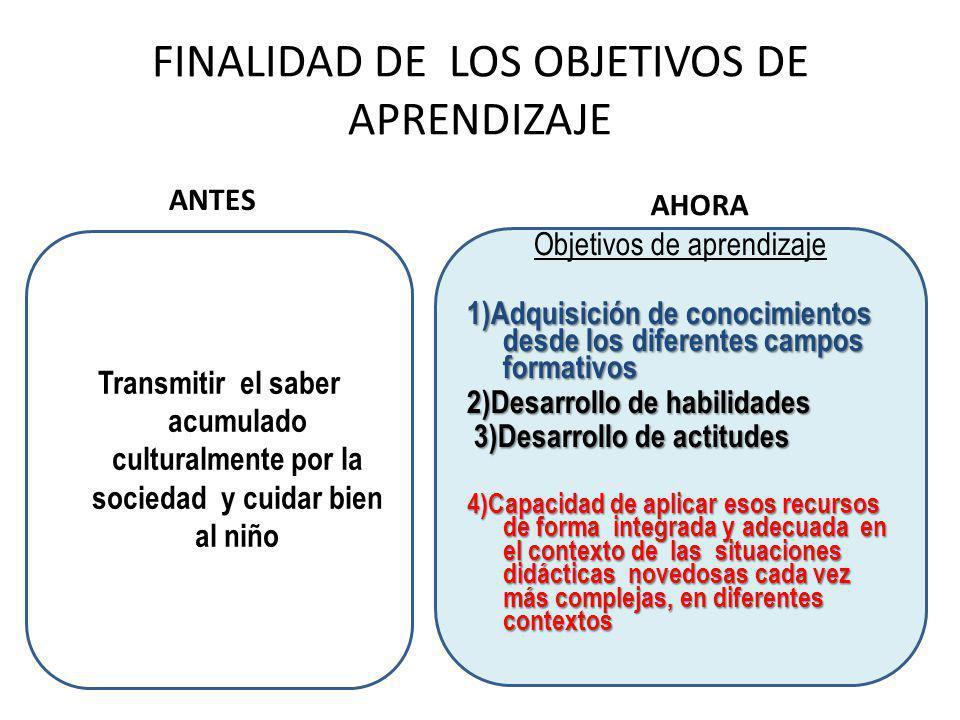 FINALIDAD DE LOS OBJETIVOS DE APRENDIZAJE
