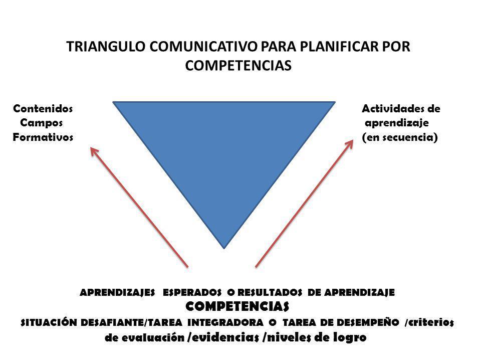 Triangulo COMUNICATIVO Para PLANIFICAR POR competencias