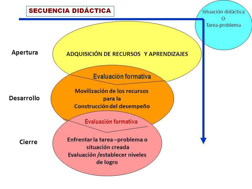 Apertura Evaluación formativa Desarrollo Cierre SECUENCIA DIDÁCTICA