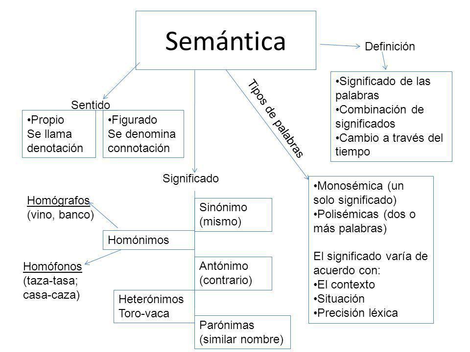 Semántica Definición Significado de las palabras