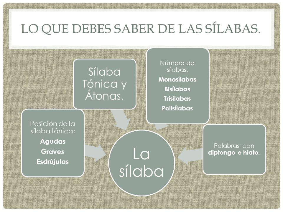 Lo que debes saber de las sílabas.
