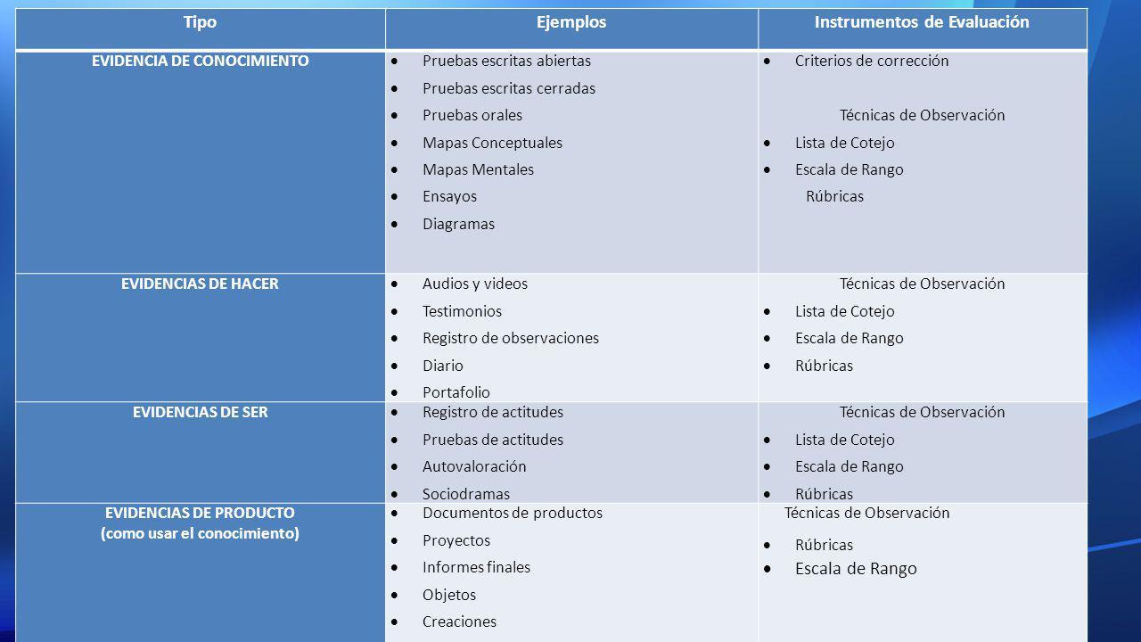 Tipo Ejemplos Instrumentos de Evaluación