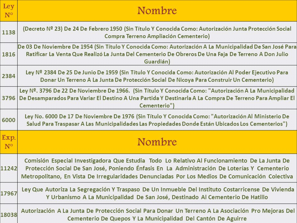 Ley N° Nombre. 1138.