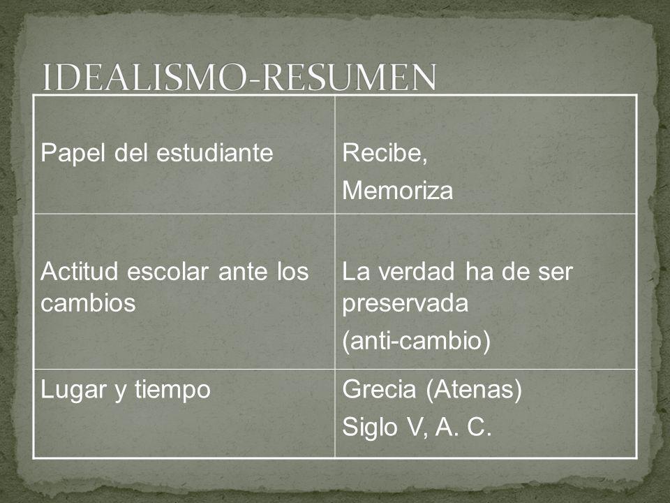 IDEALISMO-RESUMEN Papel del estudiante Recibe, Memoriza