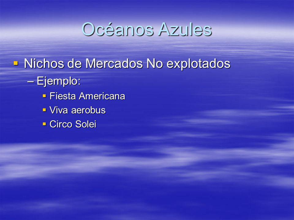 Océanos Azules Nichos de Mercados No explotados Ejemplo: