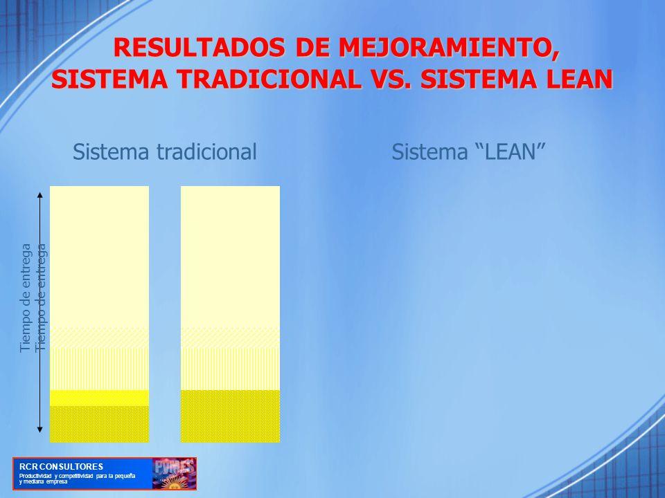 RESULTADOS DE MEJORAMIENTO, SISTEMA TRADICIONAL VS. SISTEMA LEAN