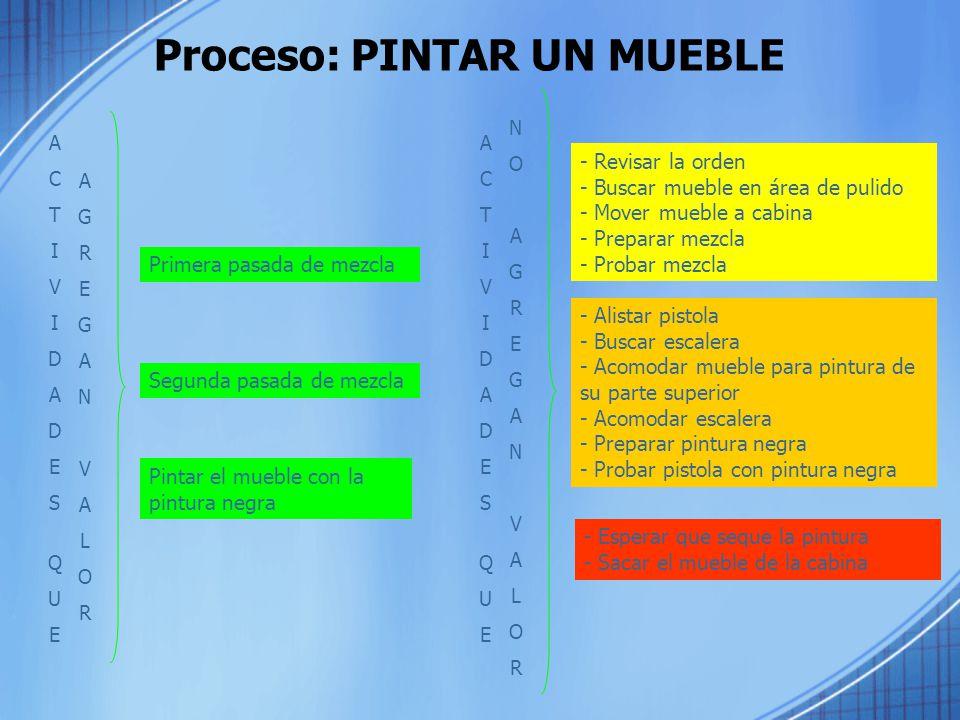 Proceso: PINTAR UN MUEBLE