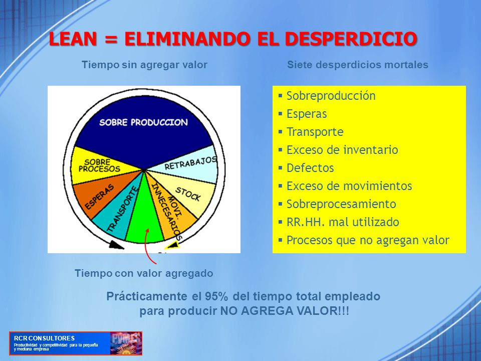 LEAN = ELIMINANDO EL DESPERDICIO