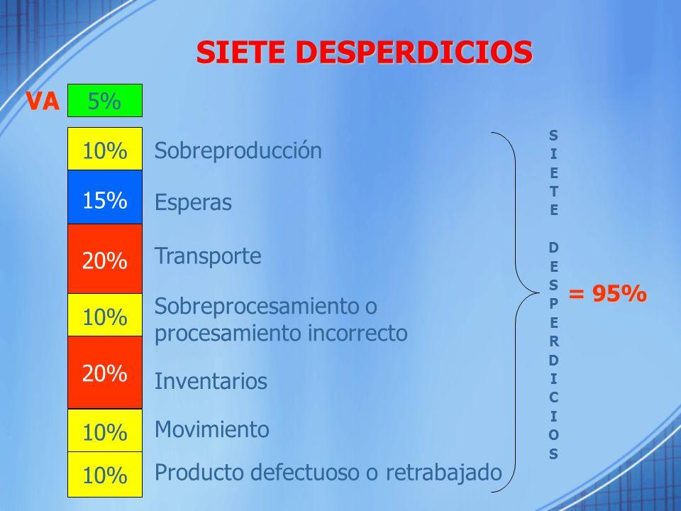 SIETE DESPERDICIOS VA 5% 10% Sobreproducción 15% Esperas 20%