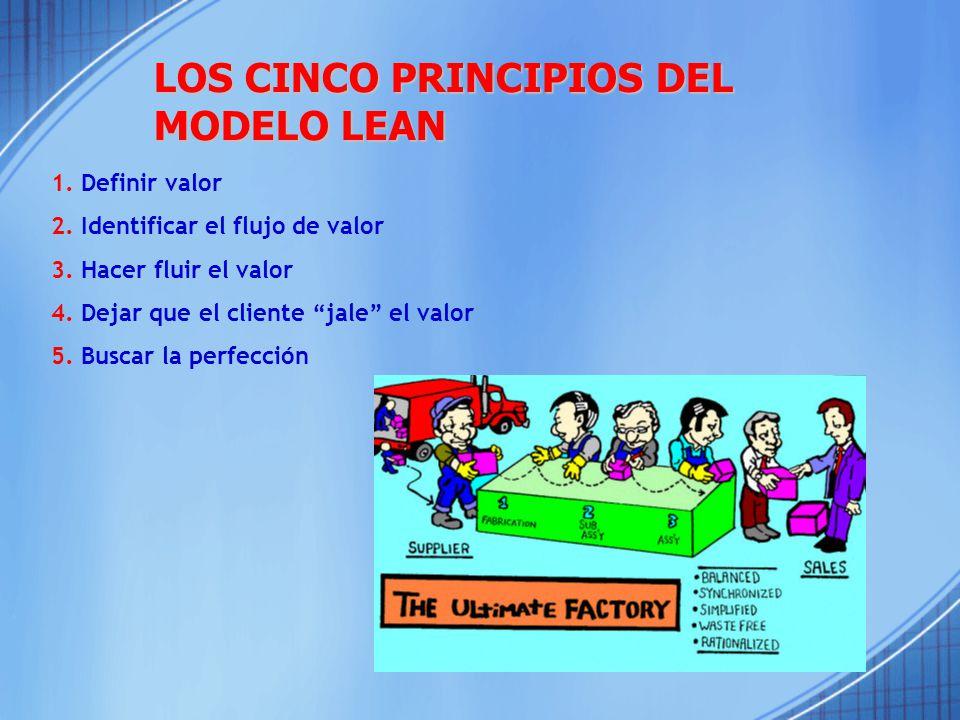 LOS CINCO PRINCIPIOS DEL MODELO LEAN