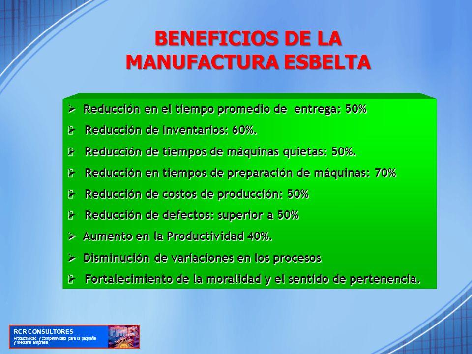 BENEFICIOS DE LA MANUFACTURA ESBELTA