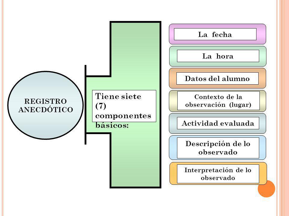 Tiene siete (7) componentes básicos: La fecha La hora Datos del alumno