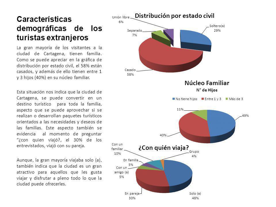 Características demográficas de los turistas extranjeros